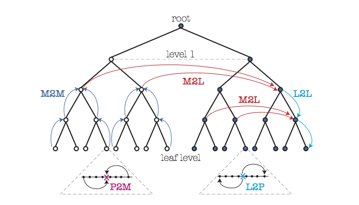 Illustration of the FMM algorithm, with the upward sweep of the tree shown on the left side, and the downward sweep shown on the right side of the tree (Figure 1 of the paper).