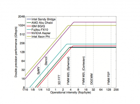 Roofline model of current hardware and computational intensity of various representative algorithms.