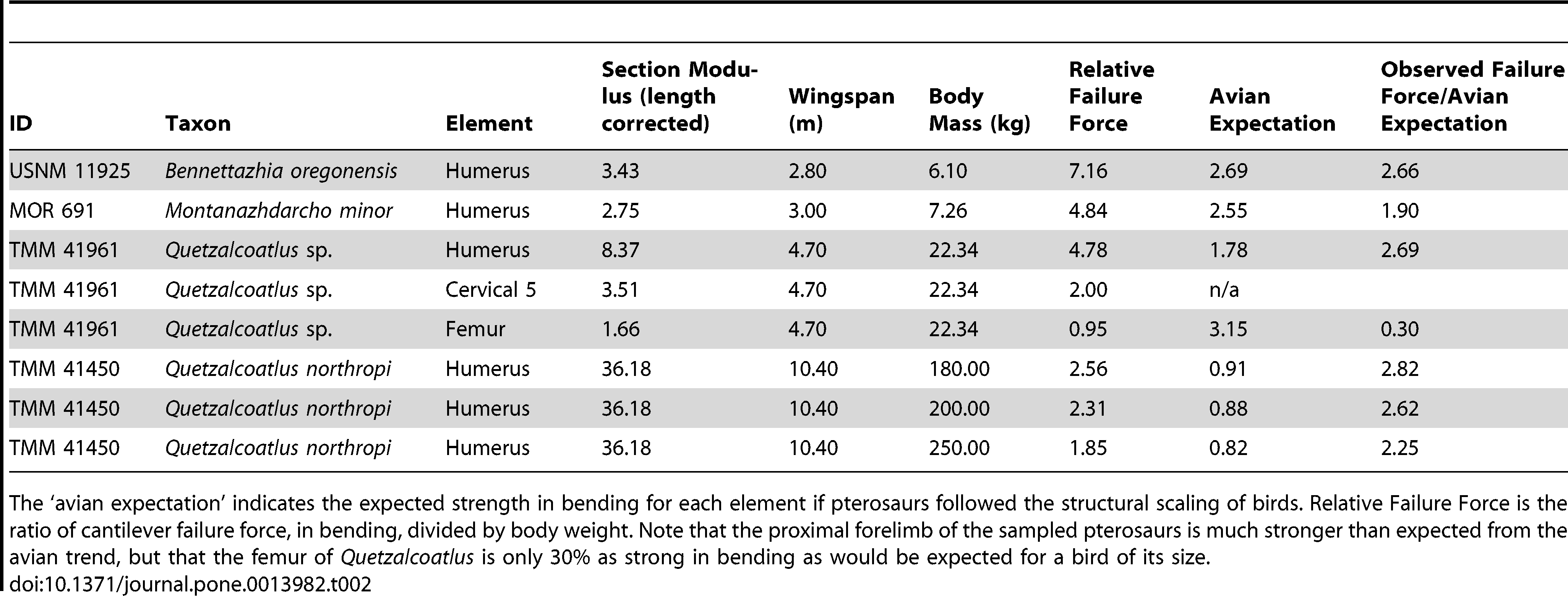 Bending strength of major bones in several pterosaurs. Table 2 of Witton & Habib (2010).