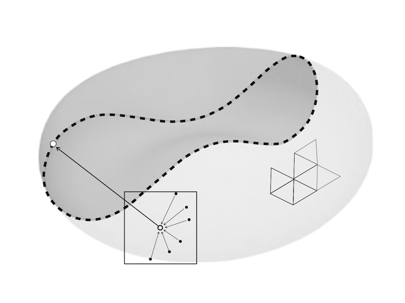 sketch of quadrature-points clustering on boundary element method